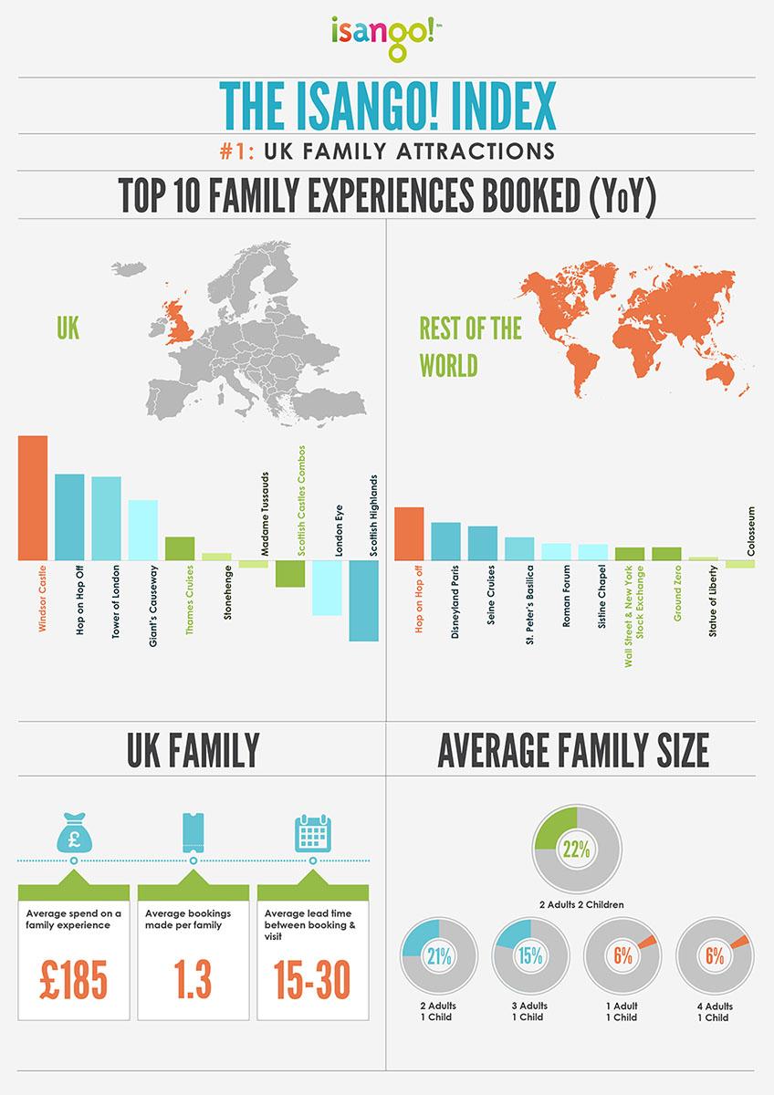 isango-index-family