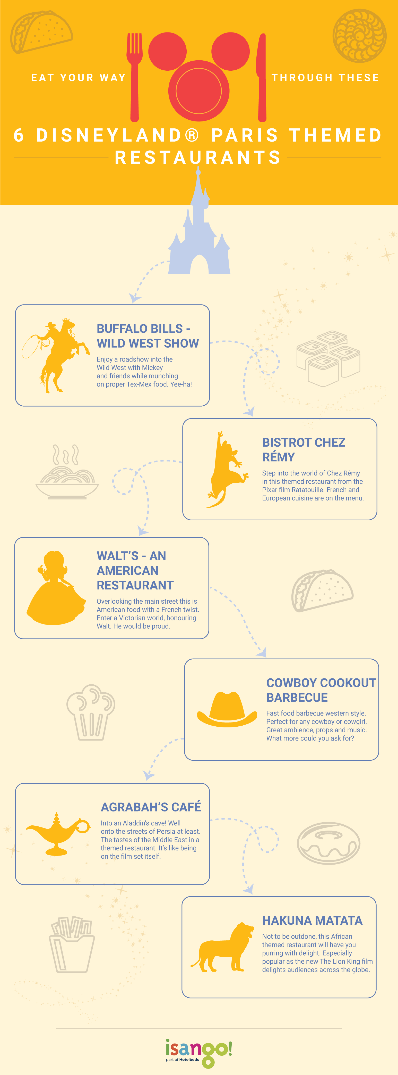 Infographic-with- information-on-six- different-restaurants-at- Disneyland® Paris